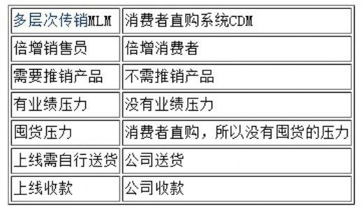 CDM消费者直购系统是什么?